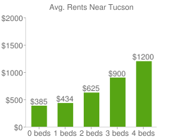 Graph of average rent prices for Tucson