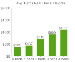 Graph of average rent prices for Drexel Heights