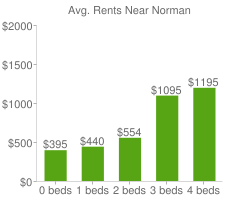 Graph of average rent prices for Norman