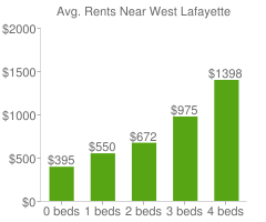 Graph of average rent prices for West Lafayette