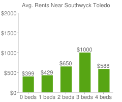Graph of average rent prices for Southwyck Toledo