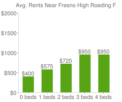 Graph of average rent prices for Fresno High Roeding Fresno