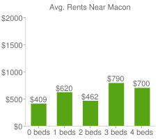 Graph of average rent prices for Macon