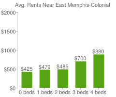 Graph of average rent prices for East Memphis-Colonial-Yorkshire Memphis
