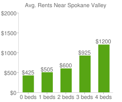 Graph of average rent prices for Spokane Valley