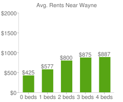 Graph of average rent prices for Wayne