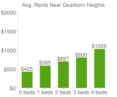 Graph of average rent prices for Dearborn Heights
