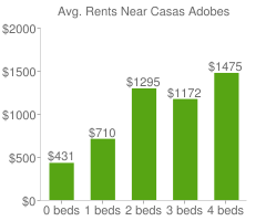 Graph of average rent prices for Casas Adobes