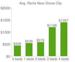 Graph of average rent prices for Grove City