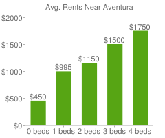 Graph of average rent prices for Aventura