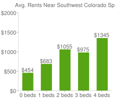 Graph of average rent prices for Southwest Colorado Springs Colorado Springs
