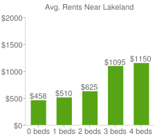Graph of average rent prices for Lakeland