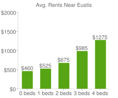 Graph of average rent prices for Eustis