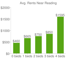 Graph of average rent prices for Reading