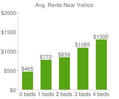 Graph of average rent prices for Valrico
