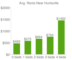 Graph of average rent prices for Huntsville