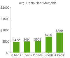 Graph of average rent prices for Memphis