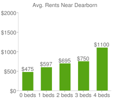 Graph of average rent prices for Dearborn