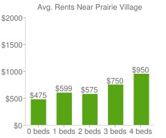 Graph of average rent prices for Prairie Village