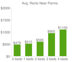Graph of average rent prices for Parma