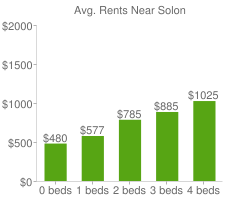 Graph of average rent prices for Solon