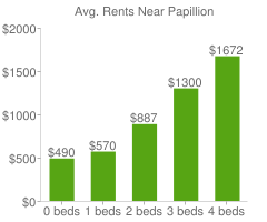 Graph of average rent prices for Papillion
