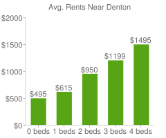 Graph of average rent prices for Denton