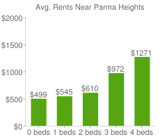 Graph of average rent prices for Parma Heights