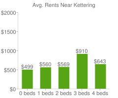 Graph of average rent prices for Kettering