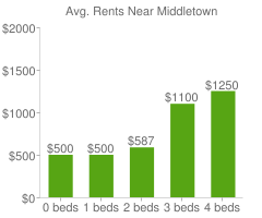 Graph of average rent prices for Middletown