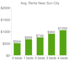 Graph of average rent prices for Sun City