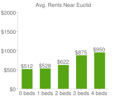 Graph of average rent prices for Euclid