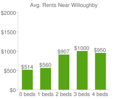 Graph of average rent prices for Willoughby