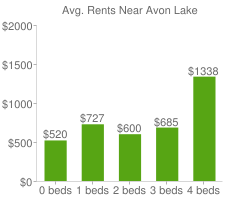 Graph of average rent prices for Avon Lake