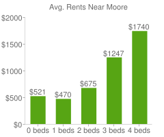 Graph of average rent prices for Moore