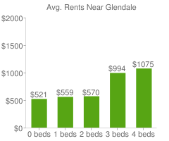 Graph of average rent prices for Glendale
