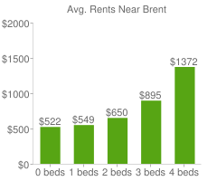 Graph of average rent prices for Brent