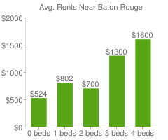 Graph of average rent prices for Baton Rouge