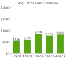 Graph of average rent prices for Grandview