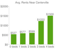 Graph of average rent prices for Centerville