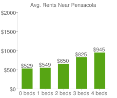 Graph of average rent prices for Pensacola