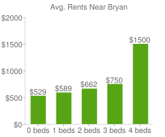 Graph of average rent prices for Bryan