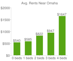 Graph of average rent prices for Omaha