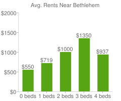 Graph of average rent prices for Bethlehem