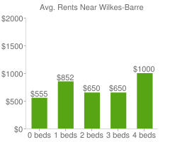 Graph of average rent prices for Wilkes-Barre