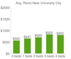 Graph of average rent prices for University City
