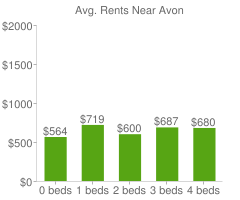 Graph of average rent prices for Avon