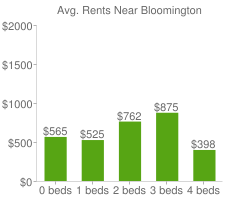 Graph of average rent prices for Bloomington