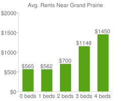 Graph of average rent prices for Grand Prairie
