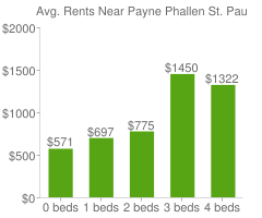 Graph of average rent prices for Payne Phallen St. Paul